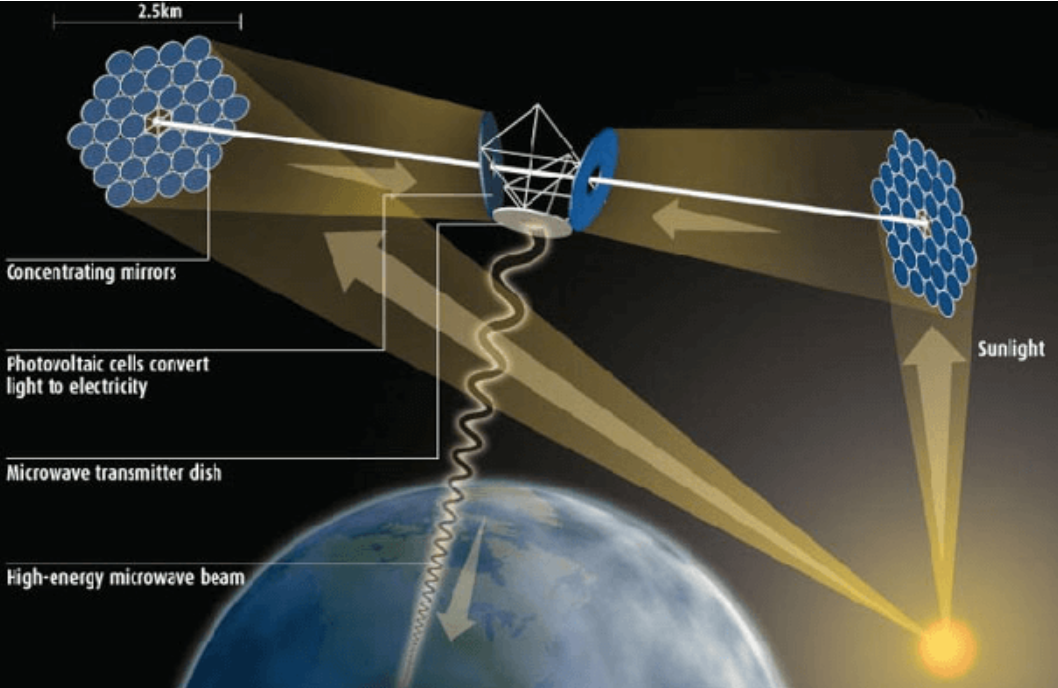 Can we harvest energy from space? • ZERO5G